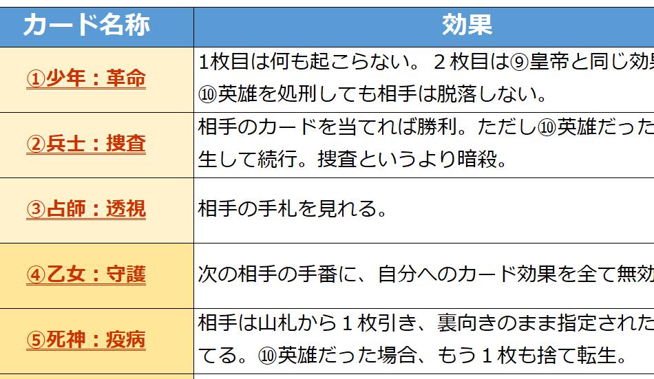 【XENOゼノ カードゲーム】ルールまとめ【観戦を楽しむために】